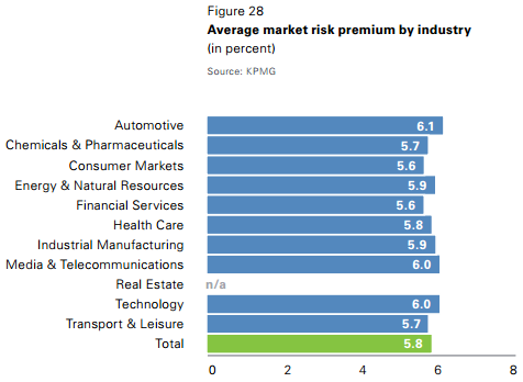 Average risk free rate and market risk premium by period Source: KPMG