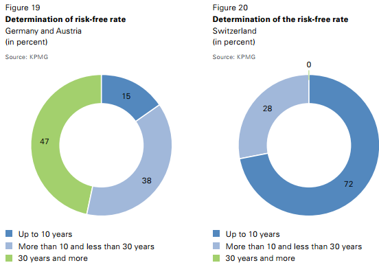 Average risk free rate and its determination Source: KPMG