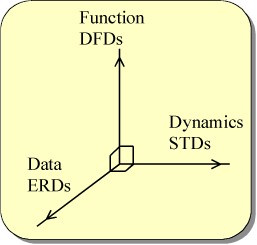 Examples: Viewpoints and Views in Structured Analysis (SA) Note: -DFD: Data Flow Diagram -ERD: