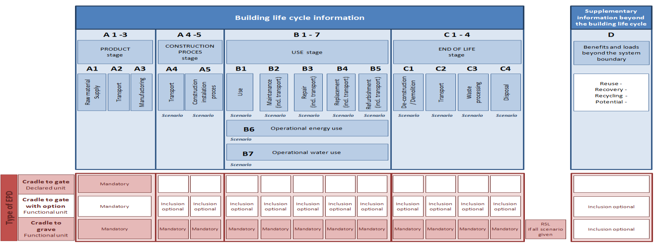 Methodology System boundaries This EPD is cradle to grave, with system boundaries covering information modules A1-C4, see figure 1.