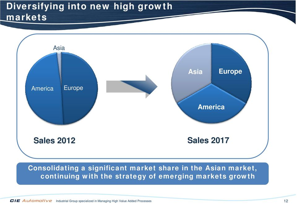 the Asian market, continuing with the strategy of emerging g markets