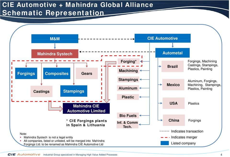 to be renamed as Mahindra CIE Automotive Ltd Forging* Machining Stampings Aluminum Plastic Bio Fuels Inf. & Comm Tech.