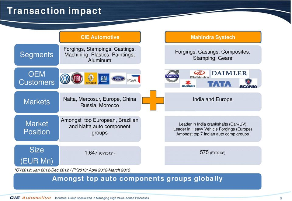 component groups Leader in India crankshafts (Car+UV) Leader in Heavy Vehicle Forgings (Europe) Amongst top 7 Indian auto comp groups Size (EUR Mn) *CY2012: Jan 2012-Dec