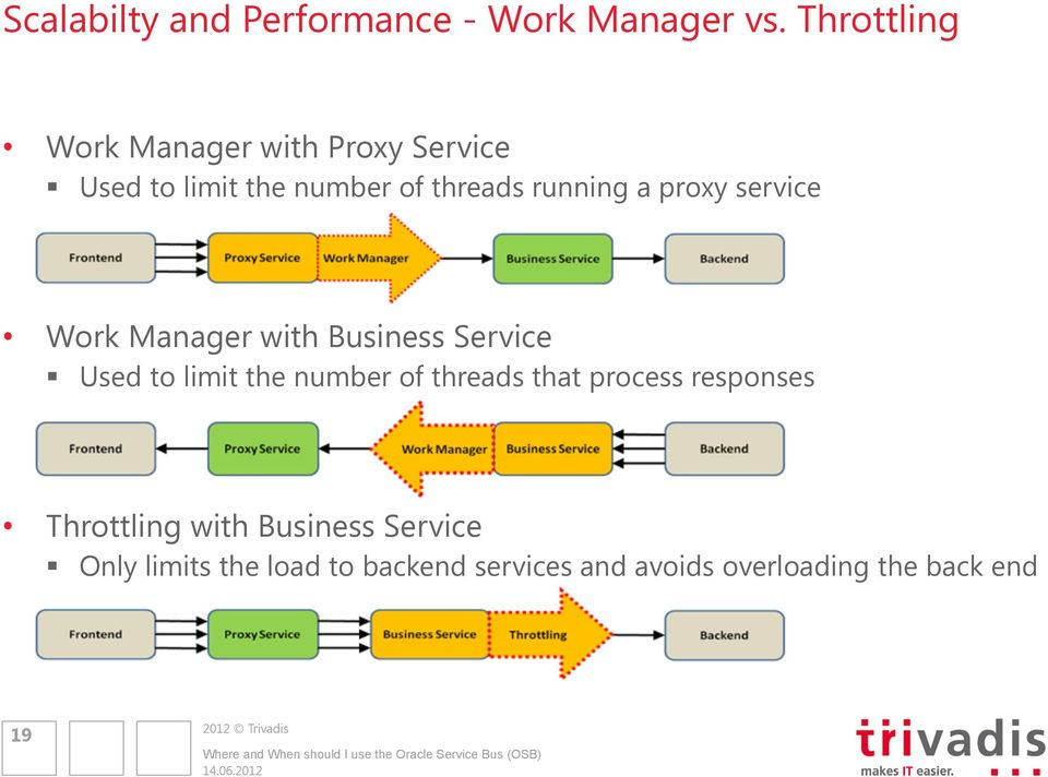 service Work Manager with Used to limit the number of threads that process responses