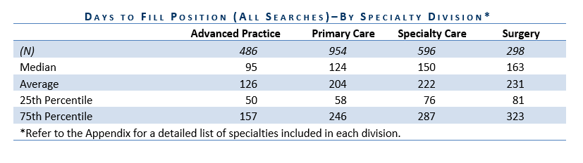 2015 Benchmarking Report Highlights Physician specialties with shortest time to fill: Radiology, Urgent Care, Ob/Gyn, Endocrinology, and Pediatrics