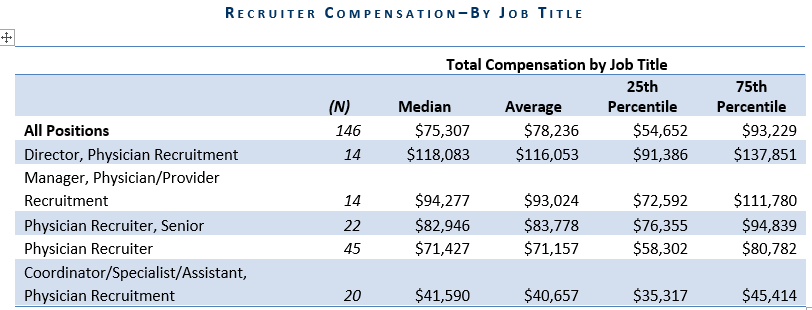 2015 Benchmarking Report Highlights Physician Recruiter Compensation: Median total compensation was ~$75,307 47% of