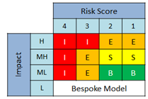 Regulatory Framework under Solvency II PRISM Framework PRISM Review - Progress Impact is being complemented with a Risk Score this will drive engagement level intensity.