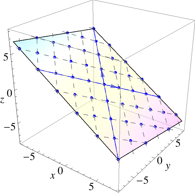 Example in 3-space. Let v = and v = The thick lines represent scalar multiples of the two vectors: cv for c R, and dv for d R.