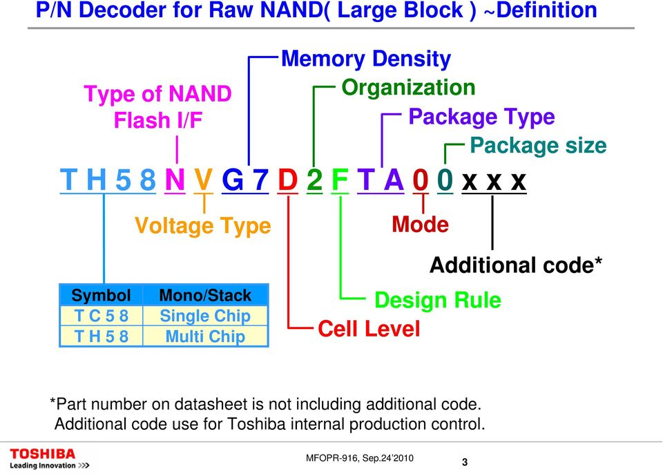 Type Mono/Stack Single Chip Multi Chip Mode Additional code* Design Rule Cell Level *Part number
