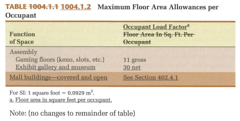 2012 ibc 2012 nfpa 101 significant means of egress for Table 6 2 occupant load