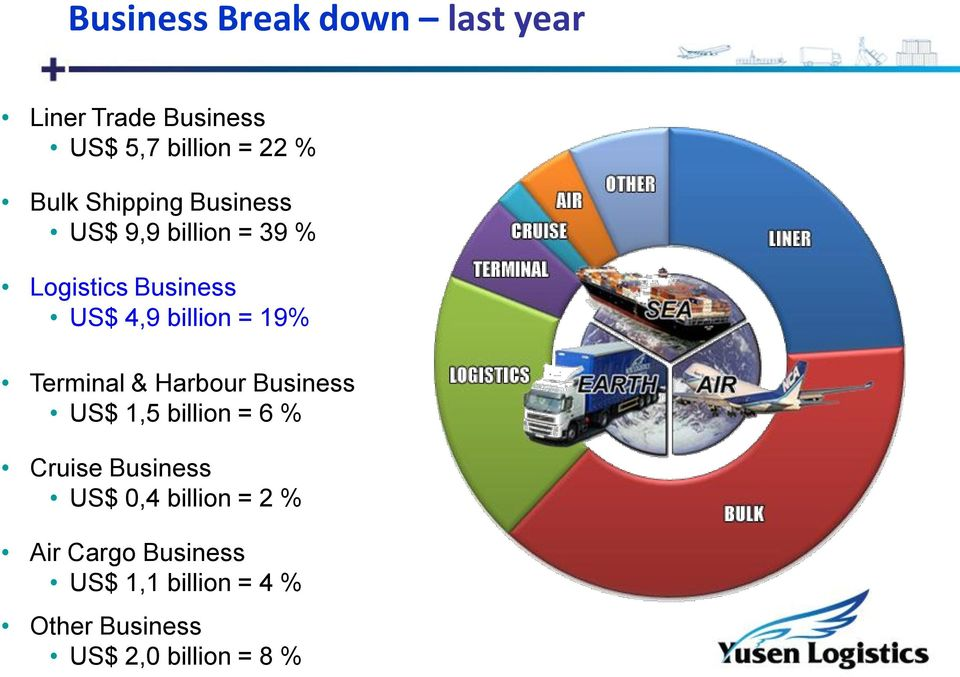 Terminal & Harbour Business US$ 1,5 billion = 6 % Cruise Business US$ 0,4 billion
