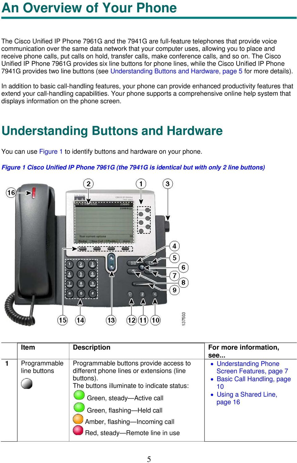 The Cisco Unified IP Phone 7961G provides six line buttons for phone lines, while the Cisco Unified IP Phone 7941G provides two line buttons (see Understanding Buttons and Hardware, page 5 for more