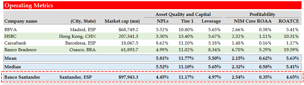 Comparable Companies Analysis Operating Metrics Strong asset quality and capital ratios should drive future profitability Santander has strong asset quality and capital ratios Santander should be