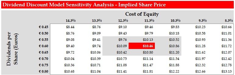 Dividend Discount Model (DDM) Valuation Implied share price of $10.46 from DDM (17.3% upside potential) Strong upside potential of 17.