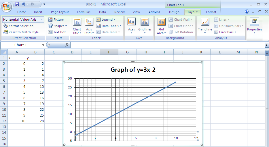 30 Graph of y=3x-2 Edit the title of your graph as shown. 25 20 From Chart tools, Layout, Legend on the ribbon, select none to remove the legend on the right.