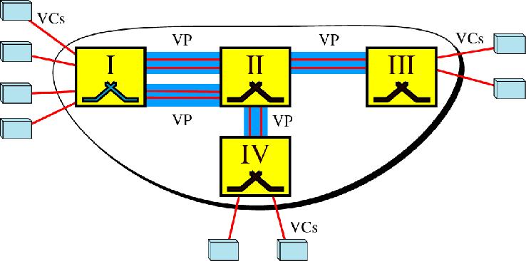 Examples of VPs