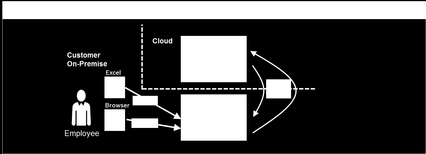 The following illustration depicts an on premise deployment of SAP S&OP: The following diagram illustrates the x.