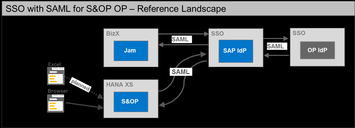 The following diagram illustrates an on premise deployment of SAP S&OP: 1.3 SSO with SAP Jam Single sign-on between SAP S&OP and SAP Jam is part of the general setup for Jam collaboration in SAP S&OP.