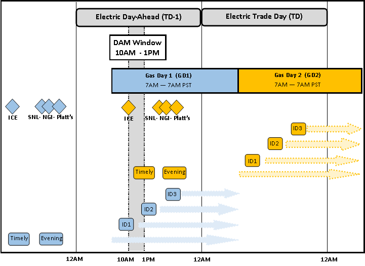 Figure 1: Gas and Electric Day Timelines effective April 1, 2016 (Order 809) The ISO market uses a daily gas price index (GPI) to calculate proxy commitment costs, to generate energy bids, and to