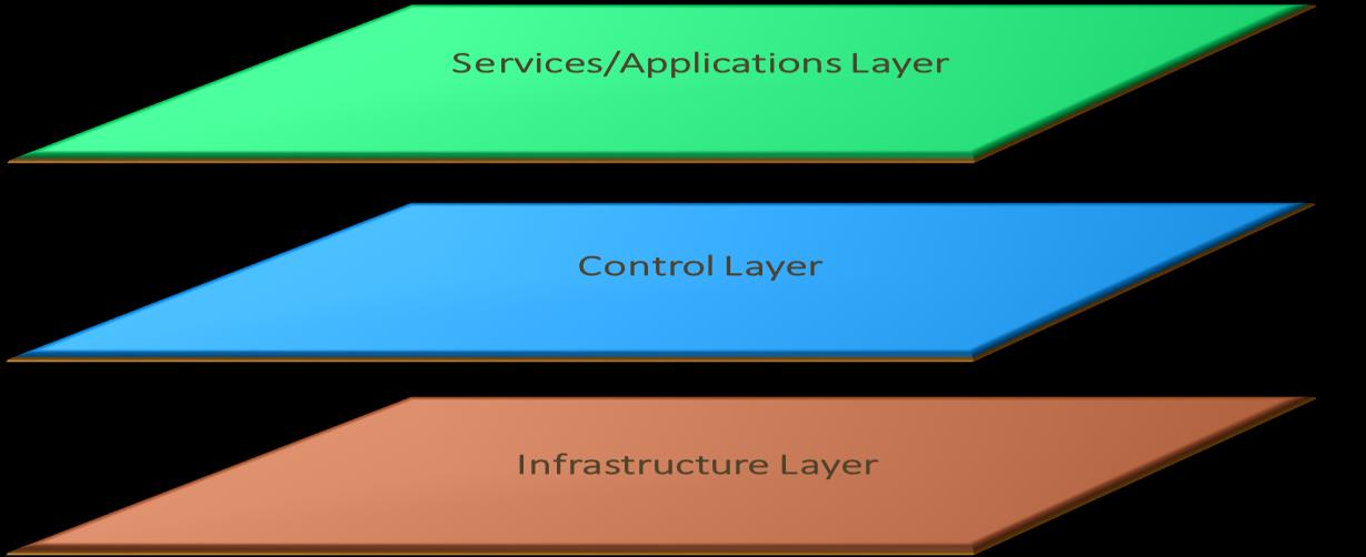 Layered Architectures Technology Reduced Complexity Reduced Capital Costs