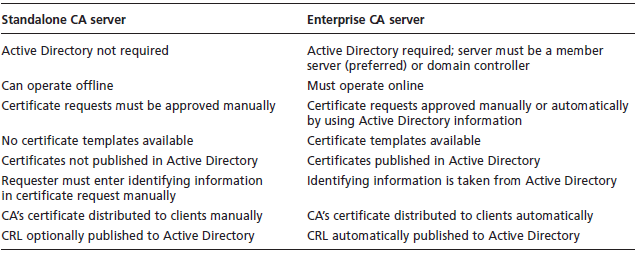 Standalone and Enterprise CAs (cont.