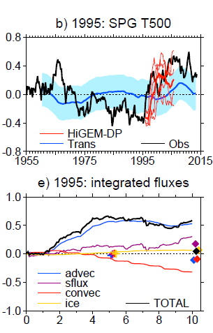 10 22 J Temperature K Decadal Predictions using HiGEM Upper: Time-series of SPG 500m temperatures for observations (black), transient experiments (blue) and 1995 HiGEM decadal predictions.