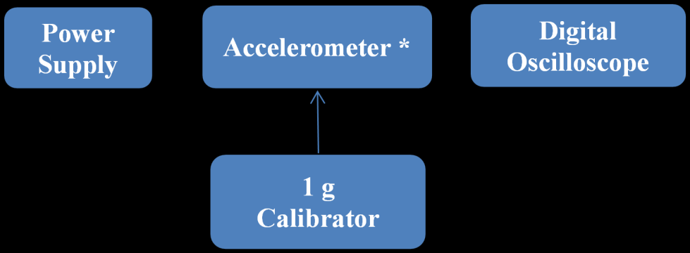 92 basis for further detailed performance testing. The test method block diagram is shown in fig 4.2 Fig 4.2 Test set-up for scale factor measurement.