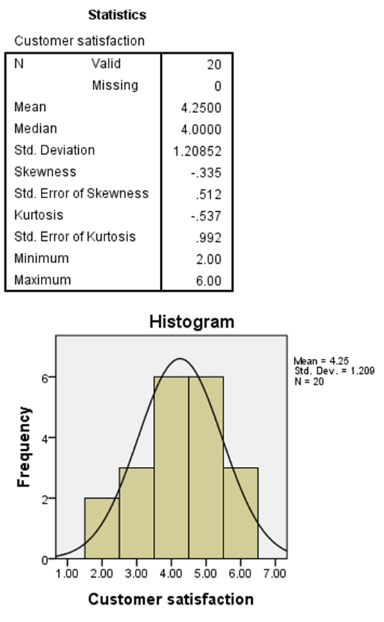 In the Charts dialogue box, select the desired Chart Type Histograms: and select the Show normal curve on histogram option. 9.