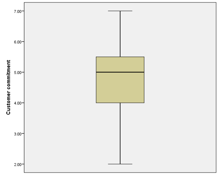 Figure 27 1-D box plot Other chart types can be created by selecting different options from the Gallery.