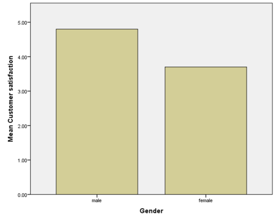 Figure 34 Bar chart of customer satisfaction by gender The procedure just outlined can be used to create other chart types such as box plots by selecting different options from the Gallery. 6.