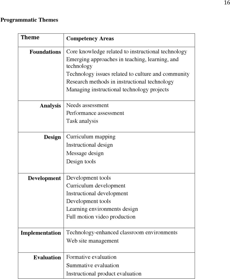 Curriculum mapping Instructional design Message design Design tools Development Development tools Curriculum development Instructional development Development tools Learning environments