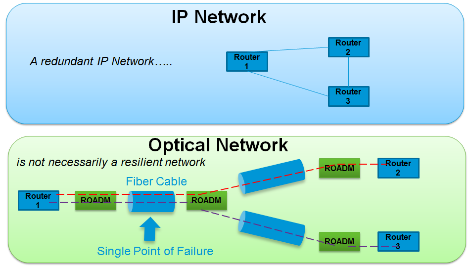 WSON: An impairment-aware GMPLS optical control plane. In addition, Cisco s 100 Gbps coherent technology is used for packet and optical transport systems.