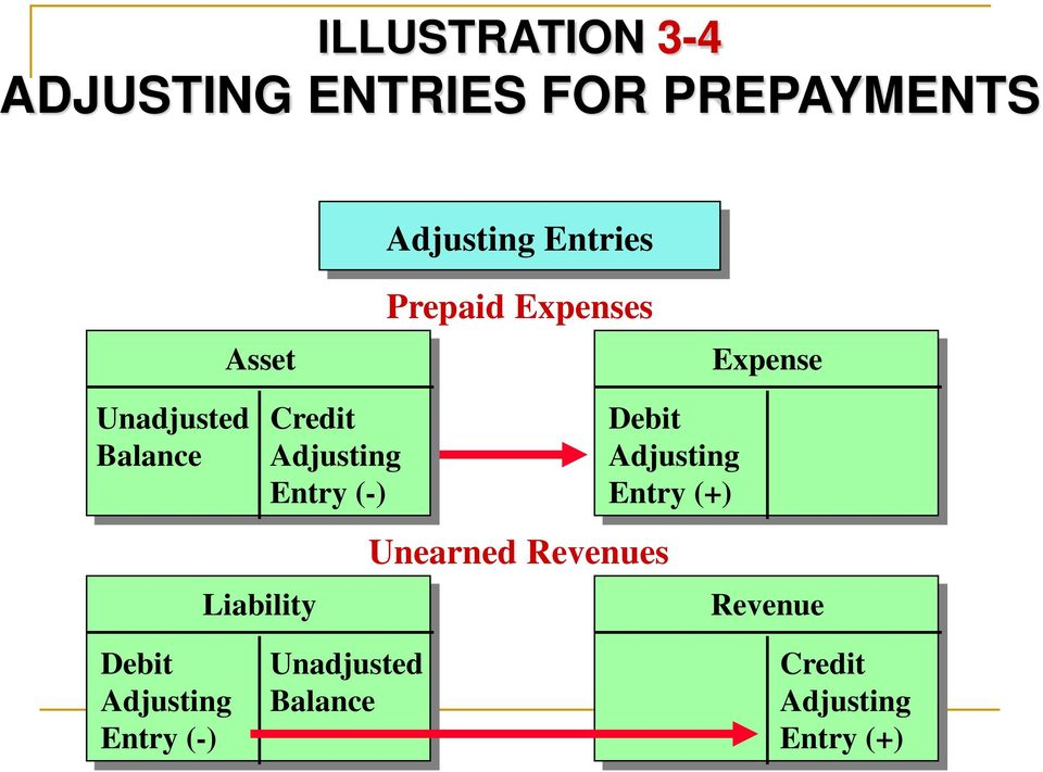Entry (-) Debit Adjusting Entry (+) Unearned Revenues Liability