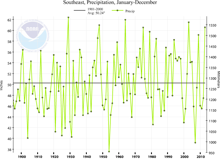 Southeast Annual Precipitation Trend (1895-) The Southeast experienced its 5th wettest year on record
