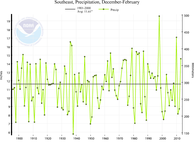 Southeast Winter Precipitation Trend (1895-) The Southeast experienced its 18 th wettest winter on