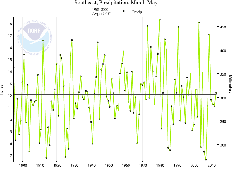 Southeast Spring Precipitation Trend (1895-) The Southeast experienced its 51st wettest spring on