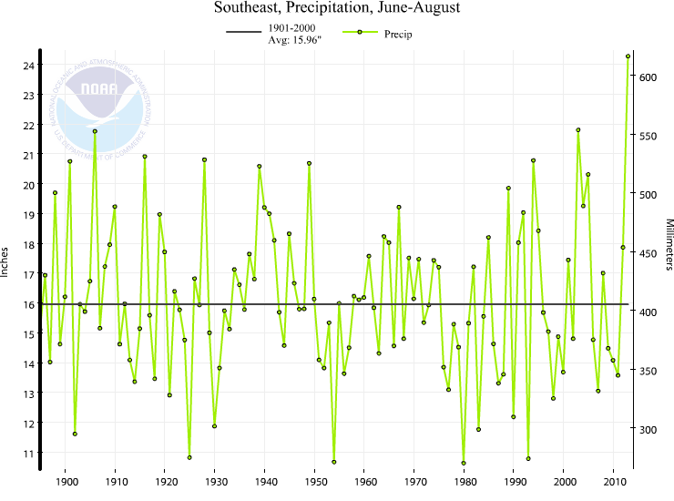 Southeast Summer Precipitation Trend (1895-) The Southeast experienced its wettest summer on record in.