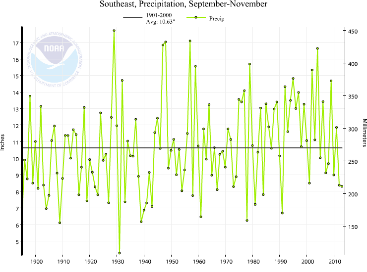 Southeast Fall Precipitation Trend (1895-) The Southeast experienced its 26th driest fall on record