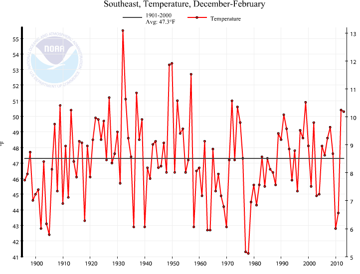 Southeast Winter Temperature Trend (1895-) The Southeast experienced its 16th warmest winter on record