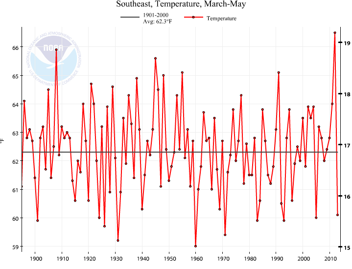 Southeast Spring Temperature Trend (1895-) The Southeast experienced its 10th coldest spring on record