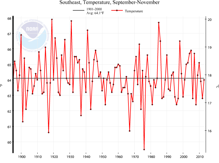 Southeast Fall Temperature Trend (1895-) The Southeast experienced its 53rd coldest fall on record