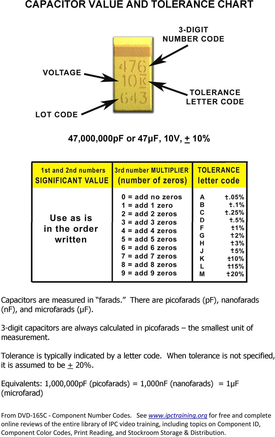 Capacitor Tolerance Letter Code on reading capacitor markings