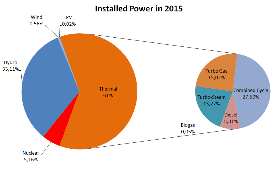 Analysis of the existing power generation portfolio The