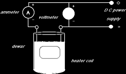Goals: (1) Become more familiar with the concept of the material property latent heat of vaporization.