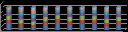 ANA Figure 20: Percentage of learners in various achievement levels for Grade 6 First Additional Language, by province, in 2014 120 100 80 60 40 20 0 Eastern Free Gauteng KwaZulu Limpop Mpumal