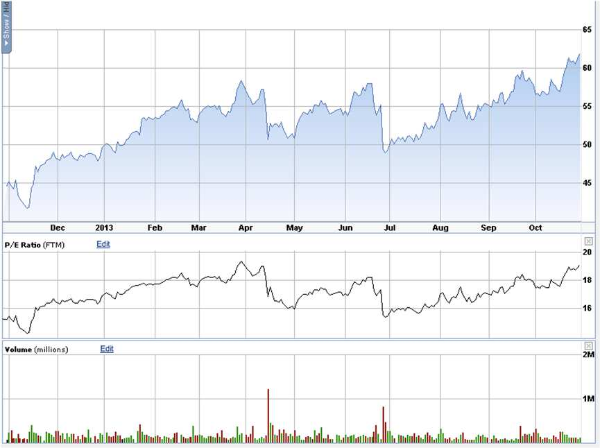FCFS 12-MONTH CHART WITH FORWARD P/E MULTIPLE EARNINGS MULTIPLE COMPARISON