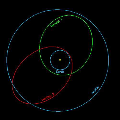 Short-Period Comets Orbital periods of less than 20 years, also called