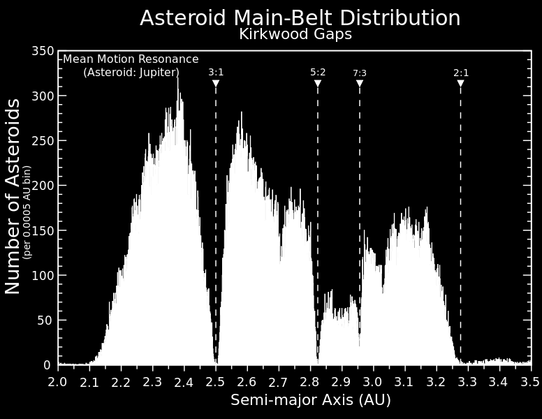Kirkwood Gaps The distribution of asteroids in the main belt is