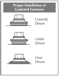 RustWall Panel Installation, Flashings & Shop Drawing Detail Guide Fastener Selection Notes to Installers: Fastener Selection will vary depending on type and thickness of substrate.