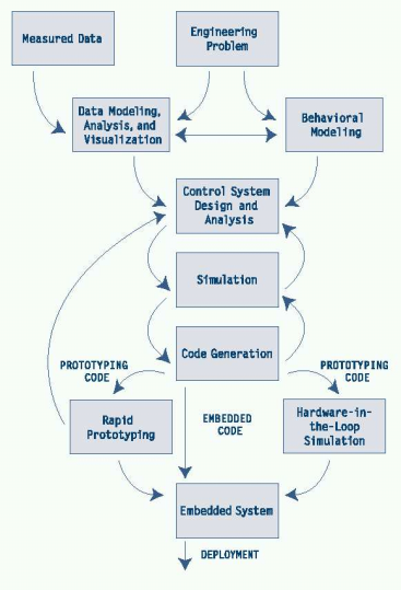 Control application software development cycle Matlab+toolboxes Simulink